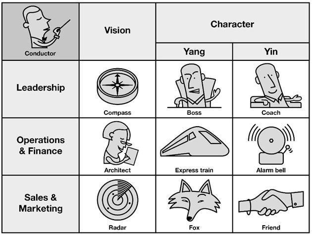 Leadership as conducting
