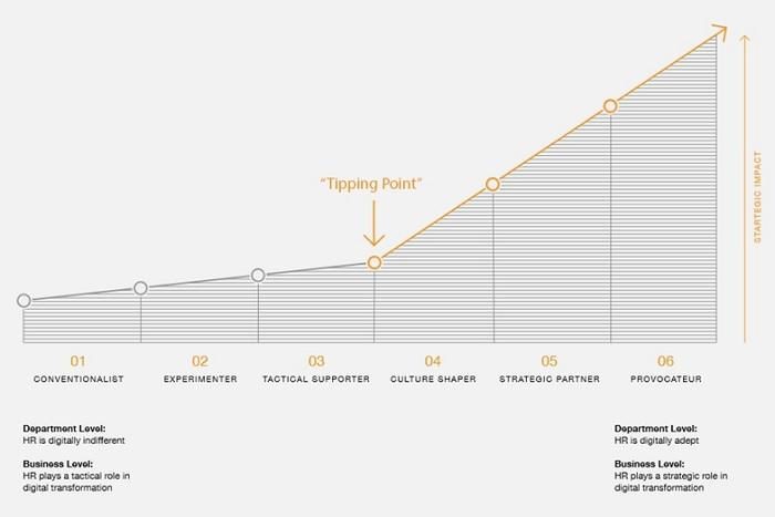The Tipping Point - HR archetypes and digital transformation