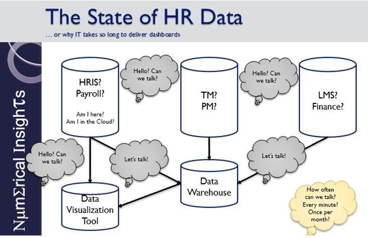 Tracey Smith Analytics Diagram