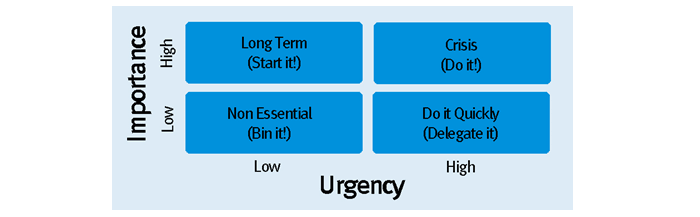 Urgency and Importance chart