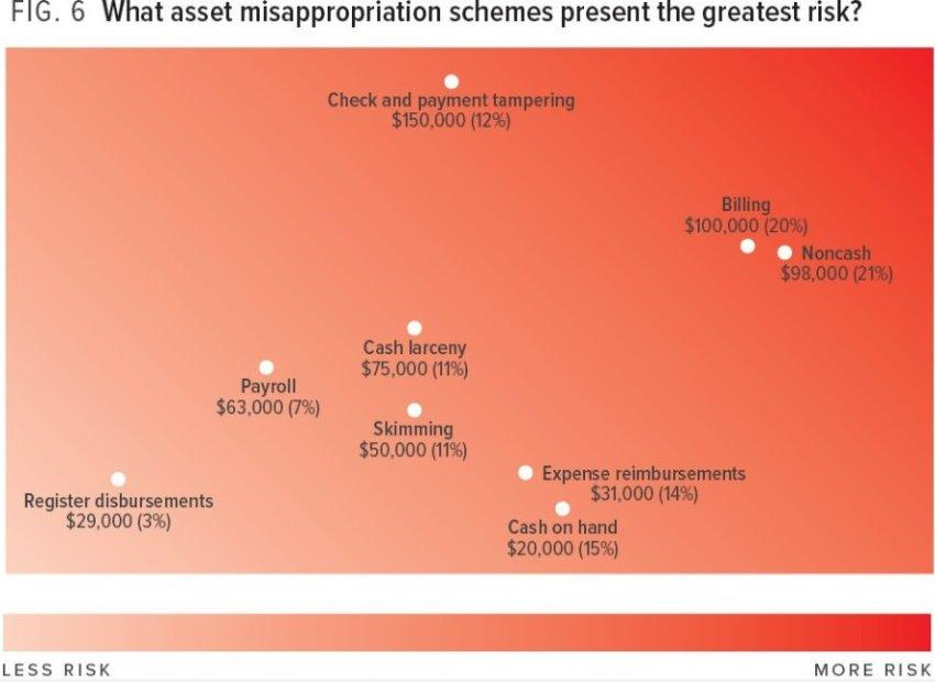 What asset misappropriation schemes present the greatest risk