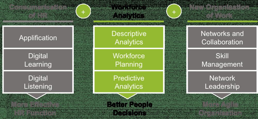 Workforce Analytics is the centrepiece of a digital agenda for HR