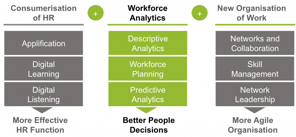 Workforce Analytics is the centrepiece of a digital agenda for HR