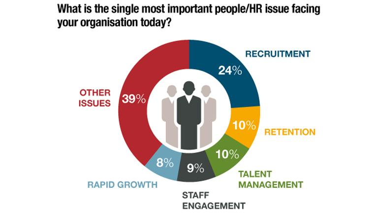 HR challenges infographic