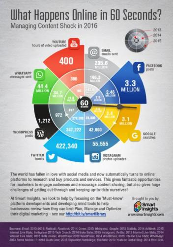 What happens in 60 seconds online