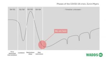 chart showing phases of Covid-19 crisis and wellbeing