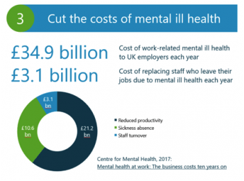 cut the cost of mental ill health