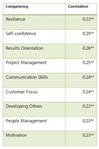 Competency and correlation with job satisfaction